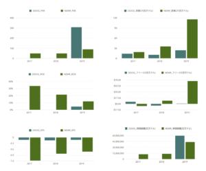 財務指標の比較画像