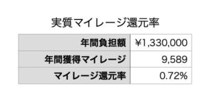 獲得できたポイントと還元率を示した表