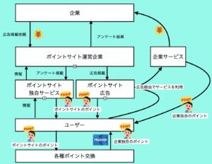 ビジネスモデルの図