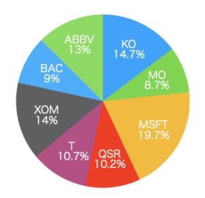 円グラフで投資の割合を表示
