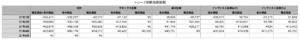 短期投資の2021年4月の結果