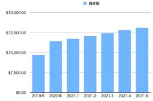 資産推移2021-04
