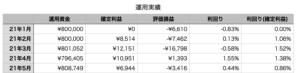 表_運用実績_2021_05
