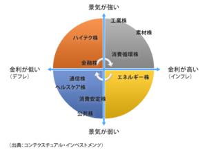 図_セクターローテーション